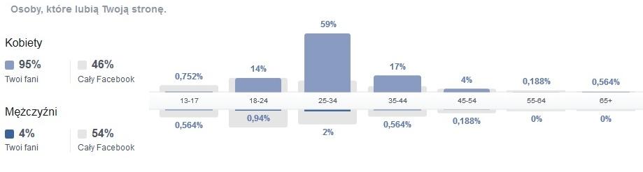 statystyki-fb-201501